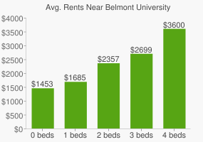 Graph of average rent prices for Belmont University