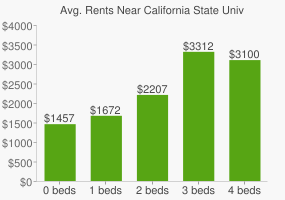 Graph of average rent prices for California State University - Northridge