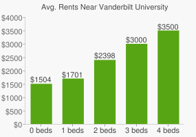 Graph of average rent prices for Vanderbilt University