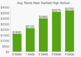 Graph of average rent prices for Garfield High School