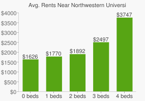 Graph of average rent prices for Northwestern University