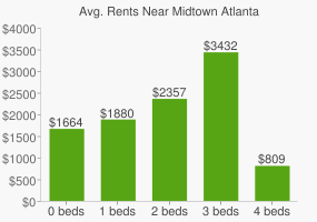 Graph of average rent prices for Midtown Atlanta