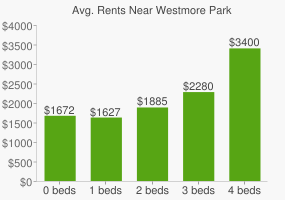 Graph of average rent prices for Westmore Park