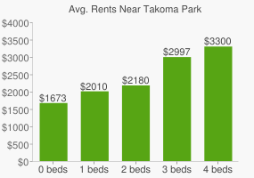 Graph of average rent prices for Takoma Park