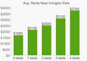 Graph of average rent prices for Irvington Park