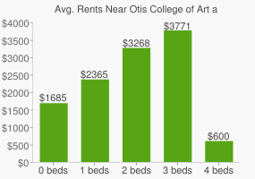 Graph of average rent prices for Otis College of Art and Design