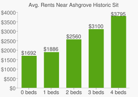 Graph of average rent prices for Ashgrove Historic Site Park