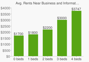 Graph of average rent prices for Business and Information Technology High School