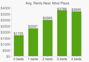 Graph of average rent prices for Athol Plaza
