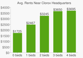 Graph of average rent prices for Clorox Headquarters