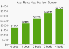 Graph of average rent prices for Harrison Square
