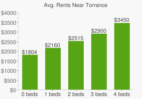Graph of average rent prices for Torrance