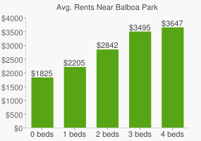 Graph of average rent prices for Balboa Park