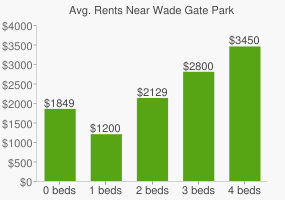 Graph of average rent prices for Wade Gate Park