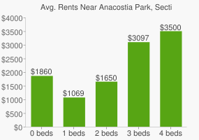 Graph of average rent prices for Anacostia Park, Section G