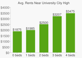 Graph of average rent prices for University City High School