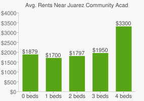 Graph of average rent prices for Juarez Community Academy High School