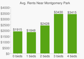 Graph of average rent prices for Montgomery Park