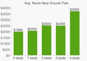 Graph of average rent prices for Dvorak Park