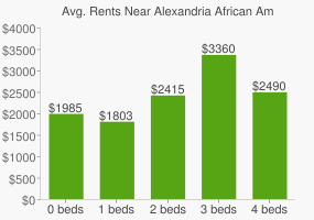 Graph of average rent prices for Alexandria African American Heritage Park