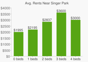 Graph of average rent prices for Singer Park