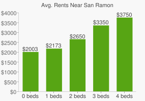 Graph of average rent prices for San Ramon