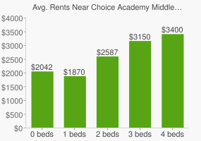 Graph of average rent prices for Choice Academy Middle School/Senior High School