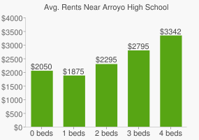 Graph of average rent prices for Arroyo High School