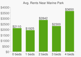 Graph of average rent prices for Marine Park