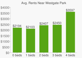 Graph of average rent prices for Westgate Park