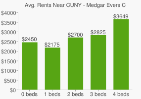 Graph of average rent prices for CUNY - Medgar Evers College
