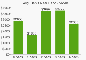 Graph of average rent prices for Hanc - Middle & High School