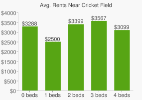 Graph of average rent prices for Cricket Field
