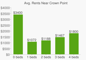 Graph of average rent prices for Crown Point
