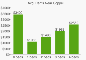 Graph of average rent prices for Coppell