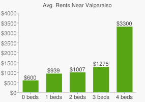 Graph of average rent prices for Valparaiso