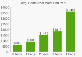 Graph of average rent prices for West End Park