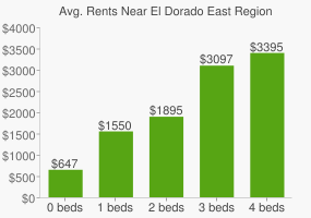 Graph of average rent prices for El Dorado East Regional Park
