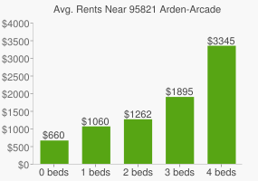 Graph of average rent prices for 95821 Arden-Arcade