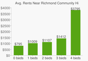 Graph of average rent prices for Richmond Community High School