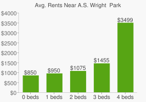 Graph of average rent prices for A.S. Wright  Park