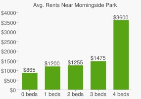 Graph of average rent prices for Morningside Park