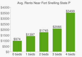 Graph of average rent prices for Fort Snelling State Park