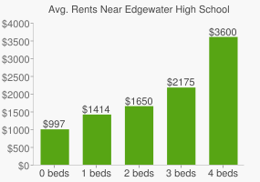 Graph of average rent prices for Edgewater High School
