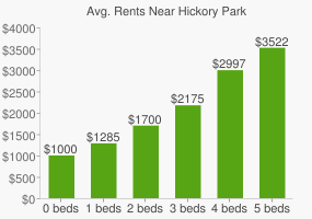 Graph of average rent prices for Hickory Park