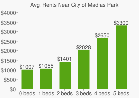 Graph of average rent prices for City of Madras Park