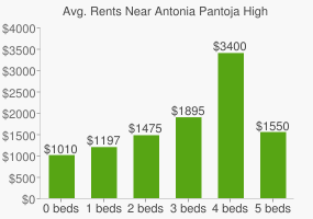 Graph of average rent prices for Antonia Pantoja High School