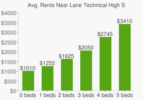 Graph of average rent prices for Lane Technical High School