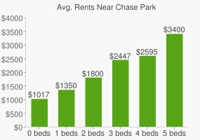 Graph of average rent prices for Chase Park