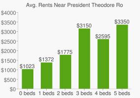 Graph of average rent prices for President Theodore Roosevelt High School
